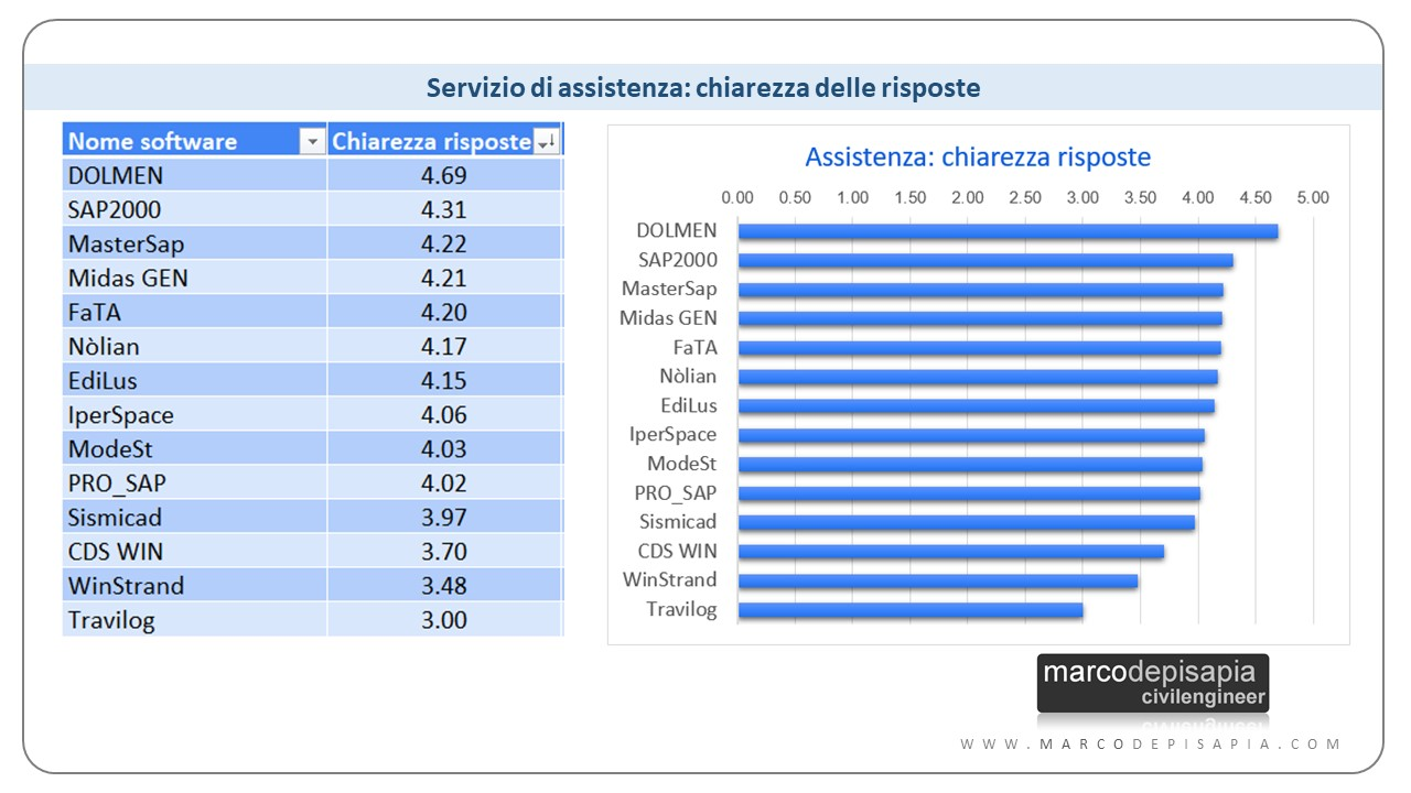 qualità assistenza: Dolmen, SAP2000, MasterSap
