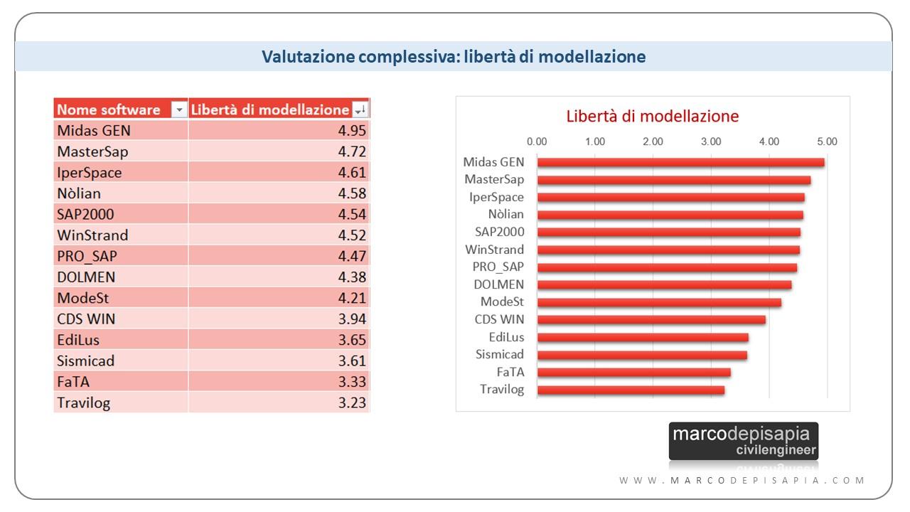libertà di modellazione: Midas Gen, MasterSap, IperSpace