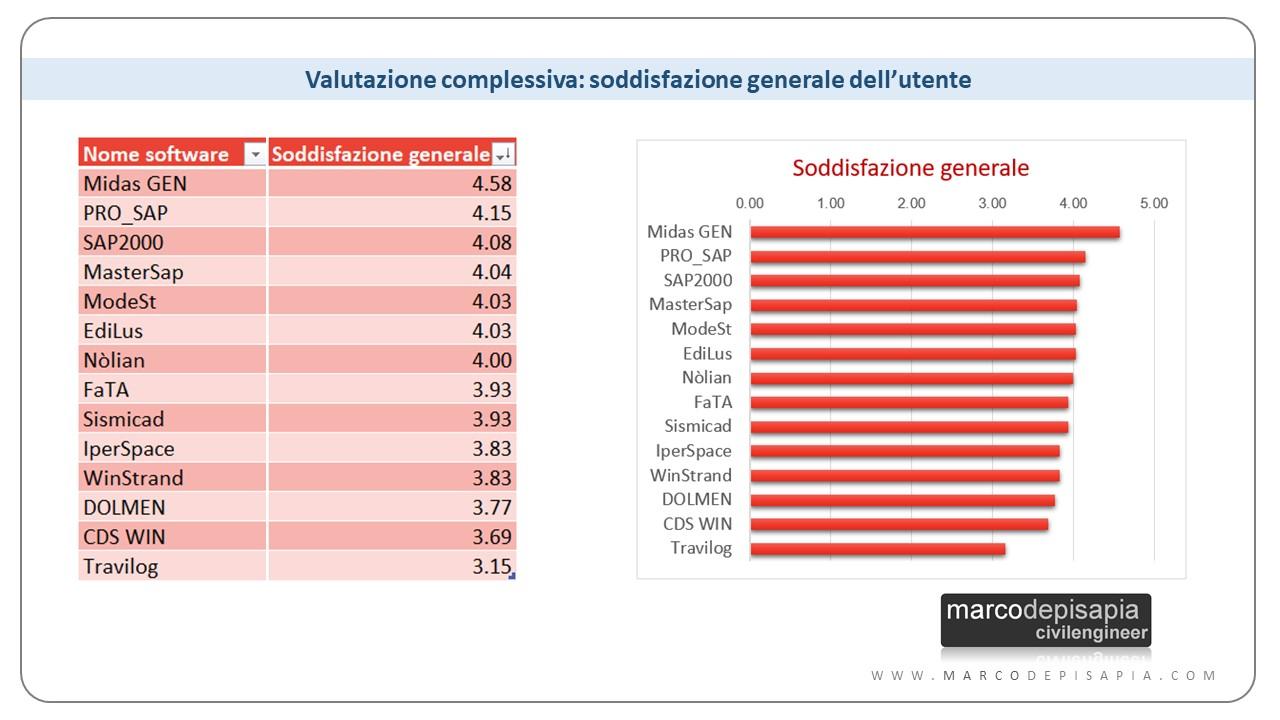 soddisfazione dell'utente: Midas Gen, PRO_SAP, SAP2000