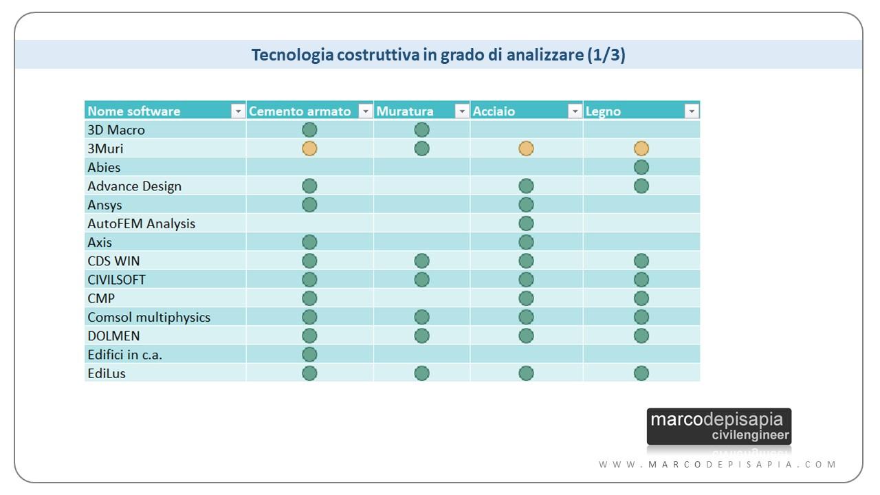 software di calcolo: tecnologia costruttiva