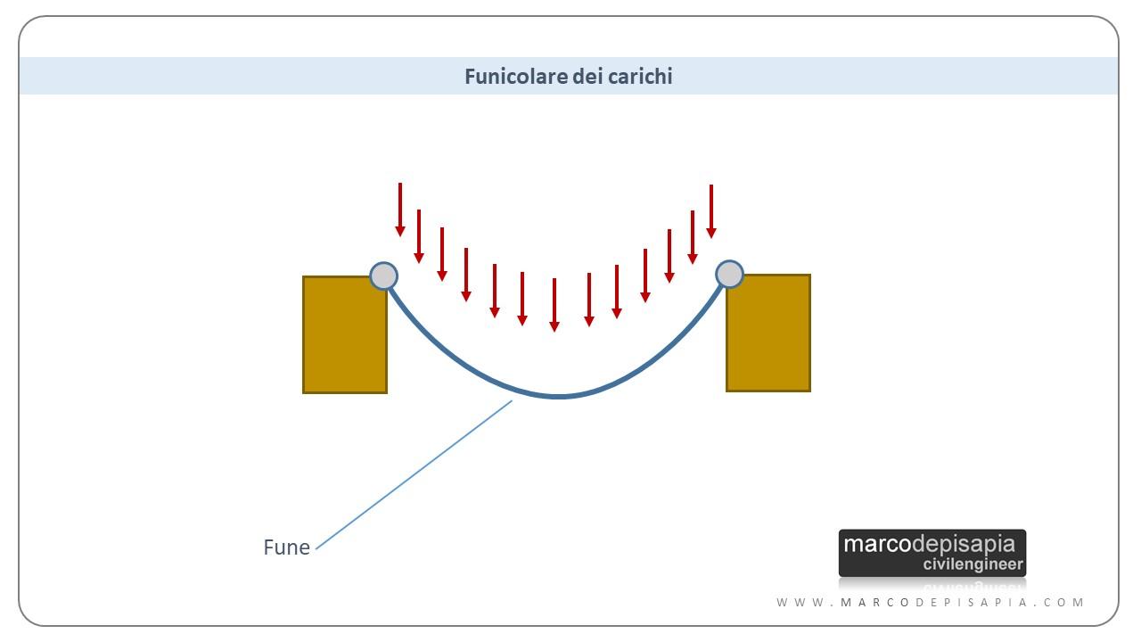 archi in muratura: funicolare dei carichi