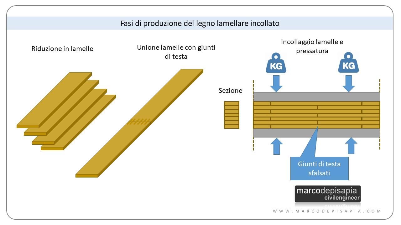 legno lamellare: fasi di produzione