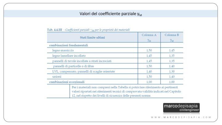 coefficiente parziale di sicurezza per io legno strutturale