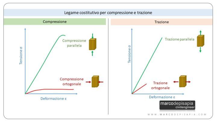 resistenza legno: legame costitutivo in compressione e trazione