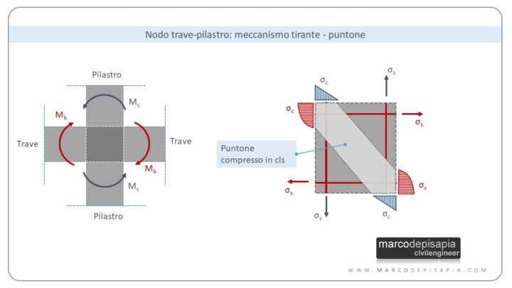 nodo trave-pilastro: meccanismo tirante puntone