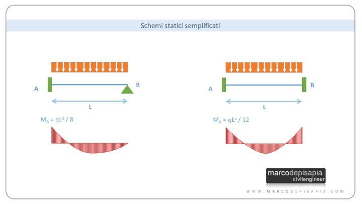 predimensionamento strutturale: schemi statici semplificati