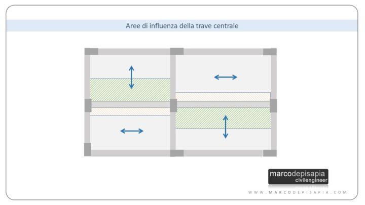 predimensionamento strutturale: aree di influenza