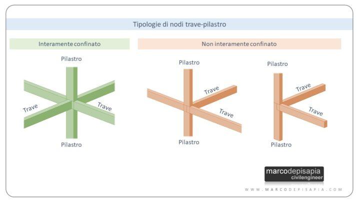 nodo trave-pilastro: tipologie di nodi