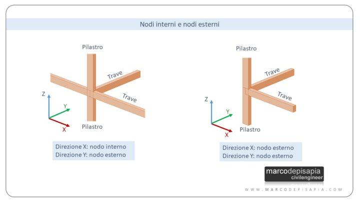nodo trave-pilastro: nodi interni e esterni