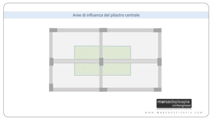 predimensionamento strutturale: area di influenza pilastro