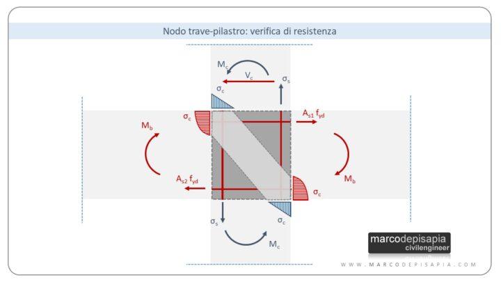 nodo trave-pilastro: verifica di resistenza