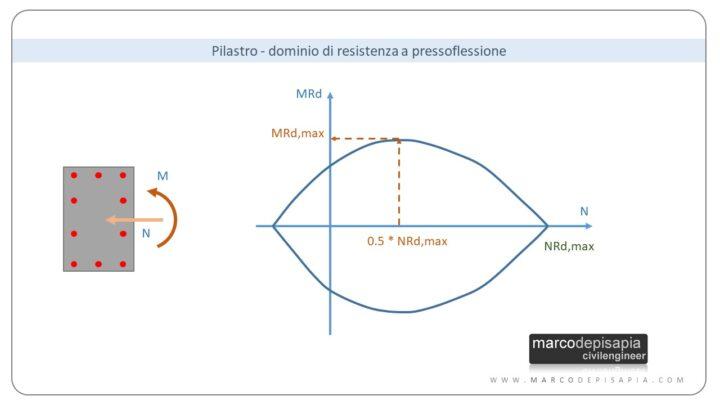 predimensionamento strutturale: dominio di resistenza pilastro