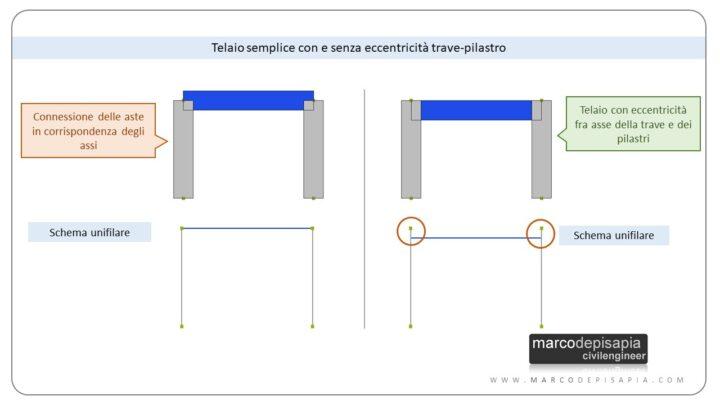 eccentricità travi pilastri: telaio semplice