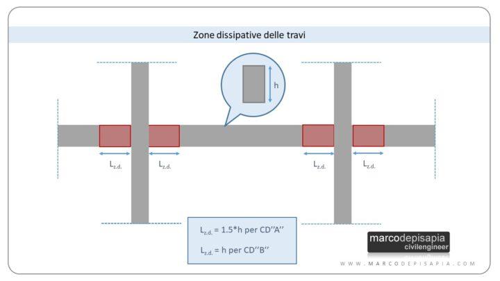 armatura minima travi pilastri: zone dissipative
