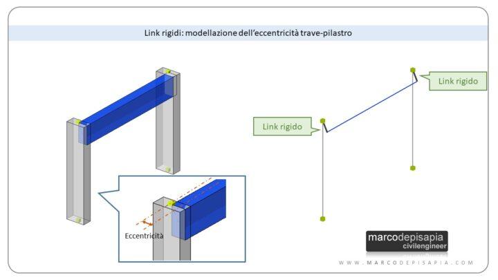 eccentricità travi pilastri: utilizzo di link rigidi