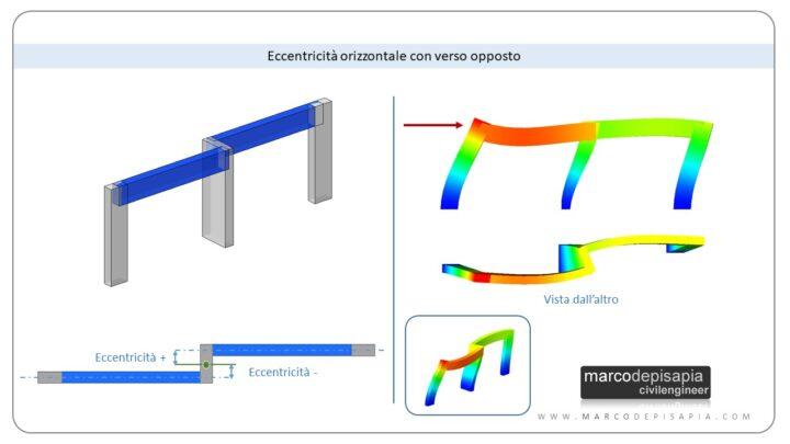 doppia eccentricità con verso opposto e link rigidi