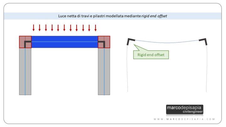 rigid end offset per telaio semplice