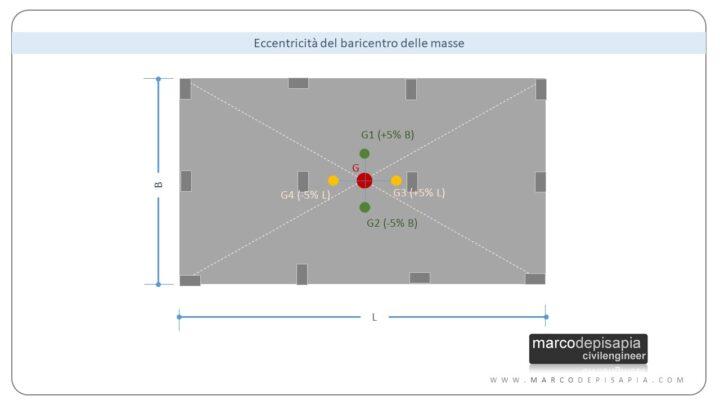 baricentro delle masse e delle rigidezze: eccentricità accidentale