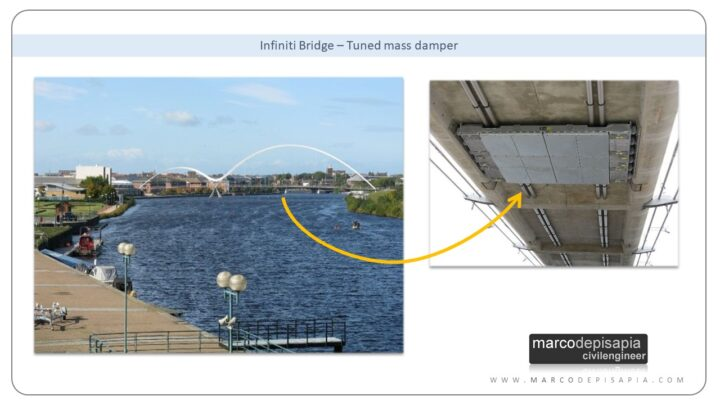 infinity bridge tuned mass damper