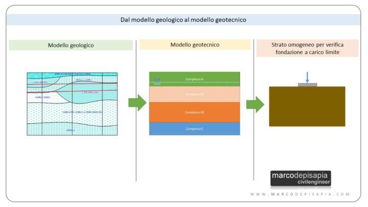relazione geotecnica: dal modello geologico al modello geotecnico