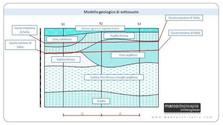 relazione geotecnica: modello geologico