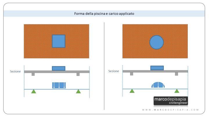 piscina su terrazzo: forma e carico