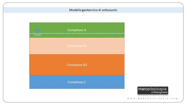 relazione geotecnica: modello geotecnico