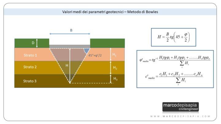 Metodo di Bowles parametri geotecnici medi