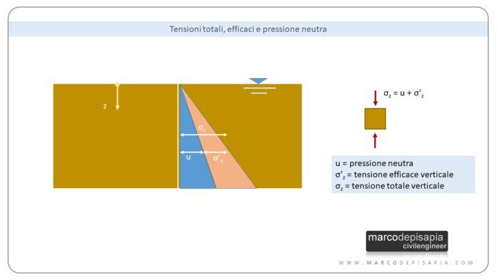 condizioni non drenate: tensioni verticali e pressione neutra