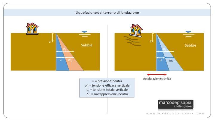 liquefazione: terreni sabbiosi in presenza di sisma