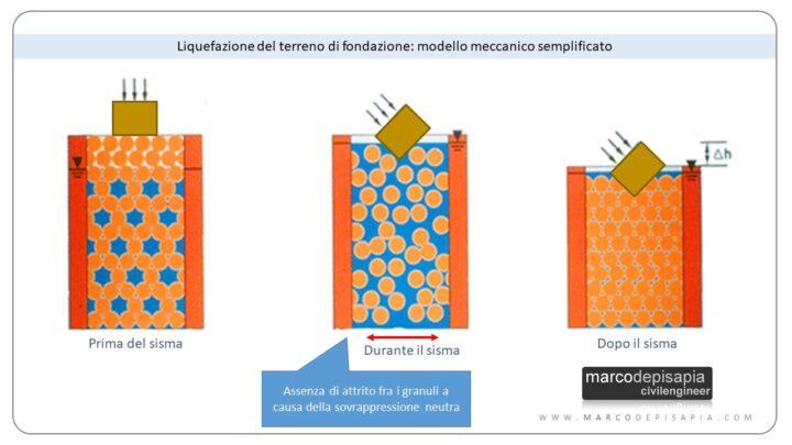 liquefazione: modello meccanico