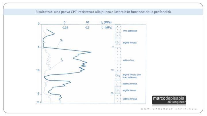prove penetrometriche: risultato prova CPT