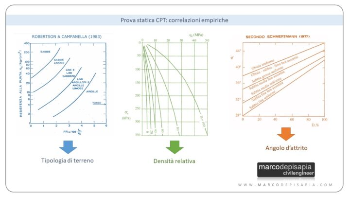 correlazioni empiriche prova CPT