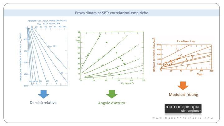 correlazioni empiriche prove SPT